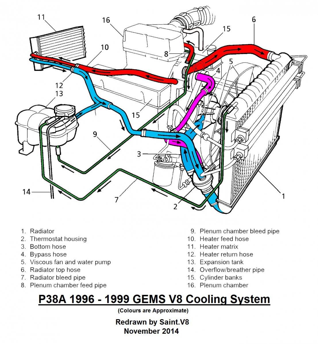 96 Range Rover Engine Diagram