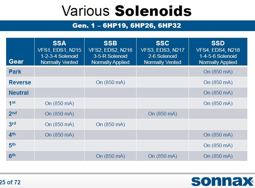 2006 Range rover L322 transmission shift solenoids behaviour-s.jpg