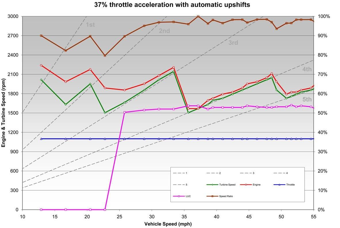RPM Fluctuation Under Power | RangeRovers net Forum